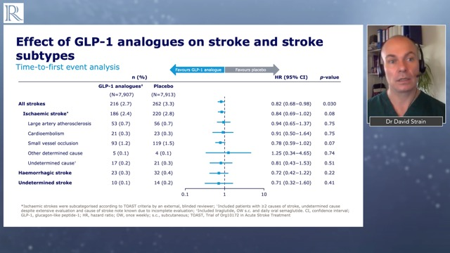 ESC 2020: Effects of Liraglutide and Semaglutide on Stroke Subtypes in Patients with T2D — Dr David Strain