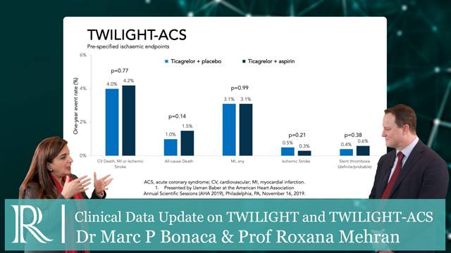 AHA 2019: Clinical Data Update on TWILIGHT and TWILIGHT-ACS - Dr Marc Bonaca & Prof Roxana Mehran