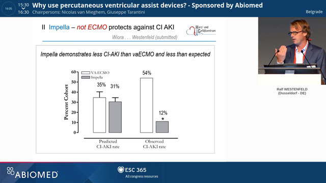 ESC 2018: Why use percutaneous ventricular assist devices?