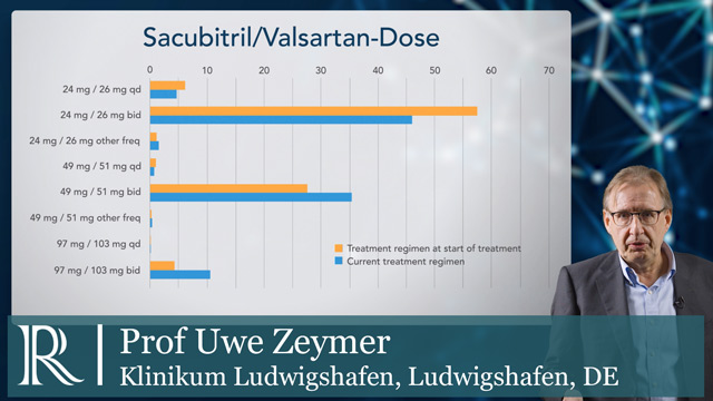 ESC 2019: ARIADNE Trial - Prof Uwe Zeymer
