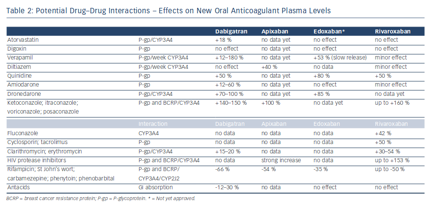Potential Drug-Drug Interactions - Effects on New Oral Anticoagulant Plasma Levels