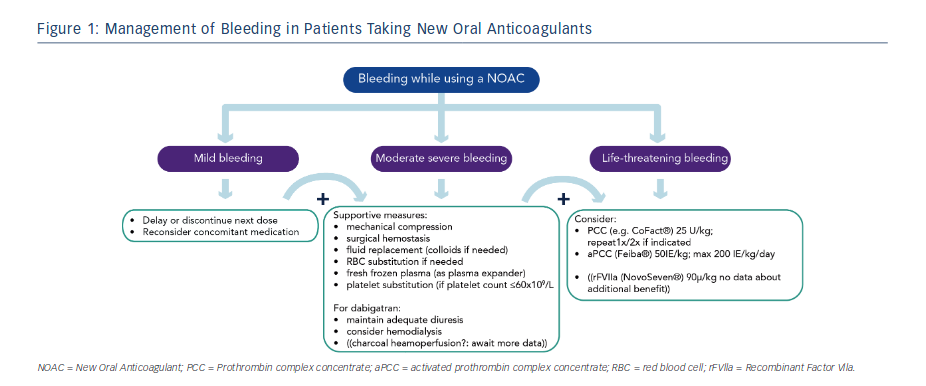 Management of Bleeding in Patients Taking New Oral Anticoagulants