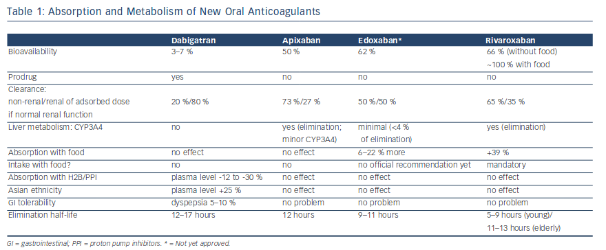 Absorption and Metabolism of New Oral Anticoagulants