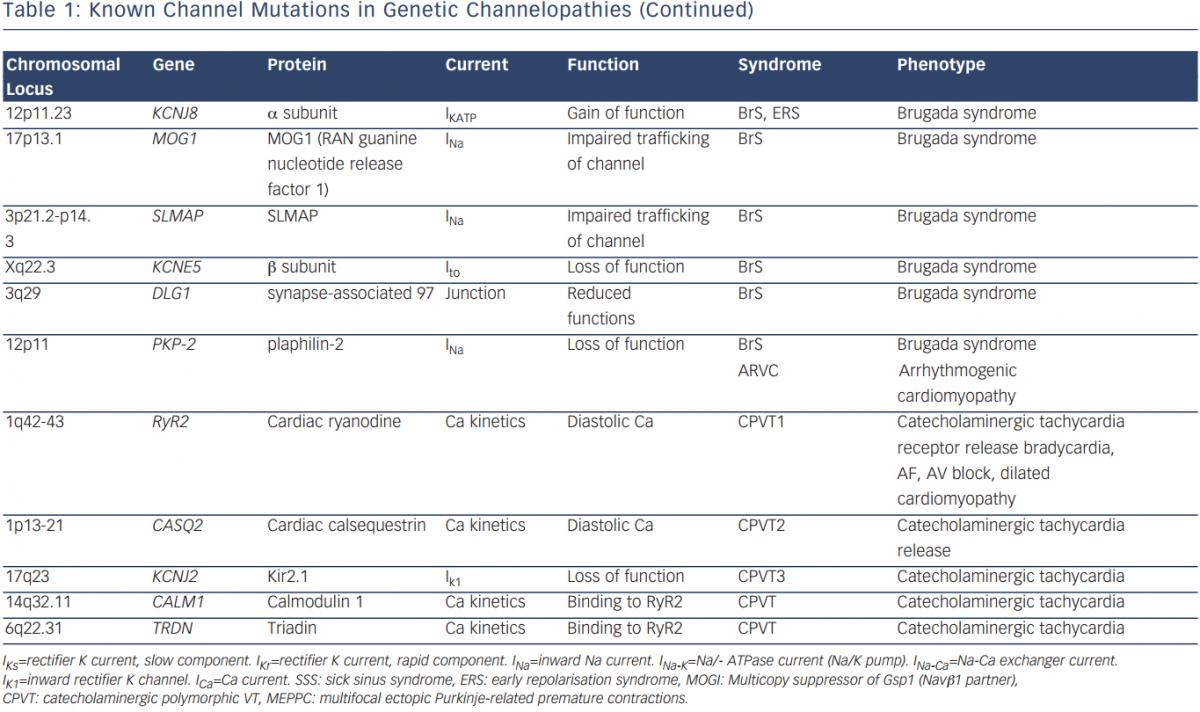 Known channel mutations in genetic channelopathies (Continued)