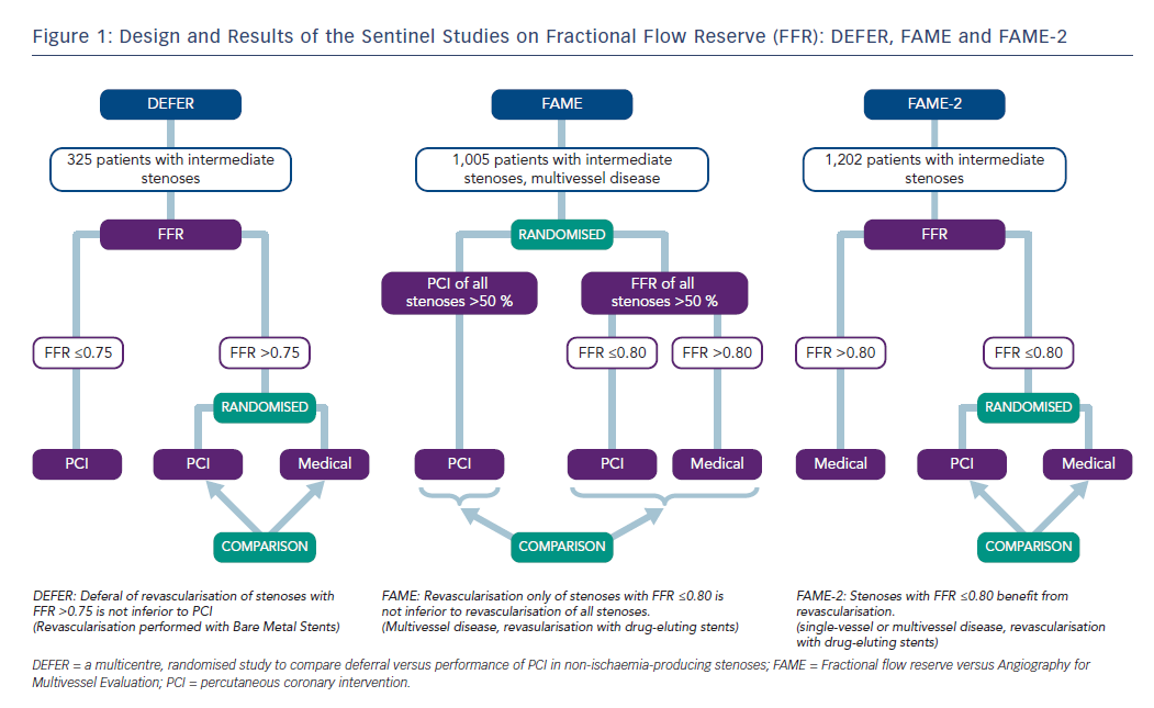 Figure 1: Design and Results of the Sentinel Studies on Fractional Flow Reserve (FFR): DEFER, FAME and FAME-2