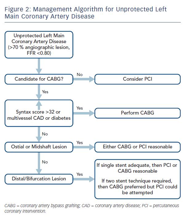 what does the left main coronary artery do