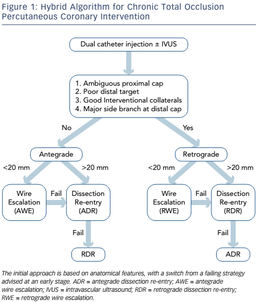 Figure 1: Hybrid Algorithm for Chronic Total Occlusion Percutaneous Coronary Intervention