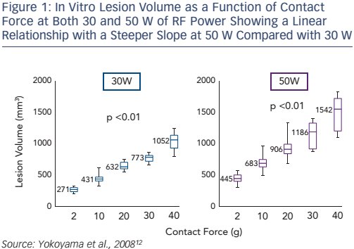 In Vitro Lesion Volume as a Function of Contact Force at Both 30 and 50 W of RF Power Showing a Linear Relationship with a Steeper Slope at 50 W Compared with 30 W