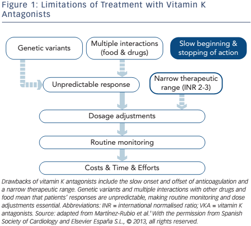 Figure 1: Limitations of Treatment with Vitamin K Antagonists