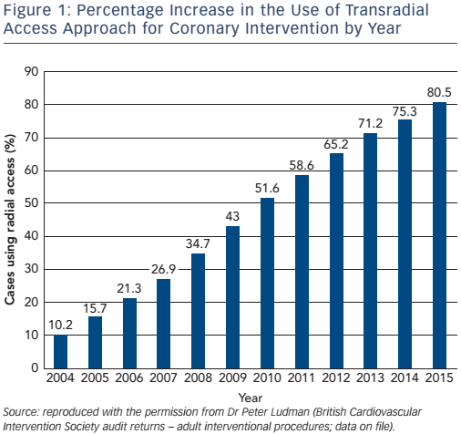Figure 1: Percentage Increase in the Use of Transradial Access Approach for Coronary Intervention by Year