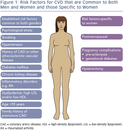 Figure 1: Risk Factors for CVD that are Common to Both Men and Women and those Specific to Women