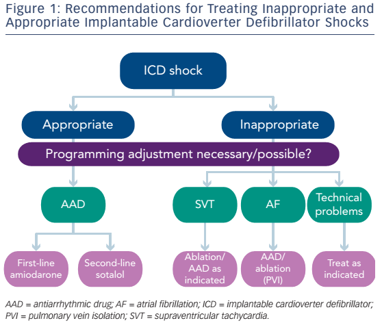 Figure 1: Recommendations For Treating Inappropriate And Appropriate Implantable Cardioverter Defibrillator Shocks
