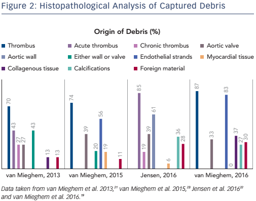 Figure 2: Histopathological Analysis of Captured Debris
