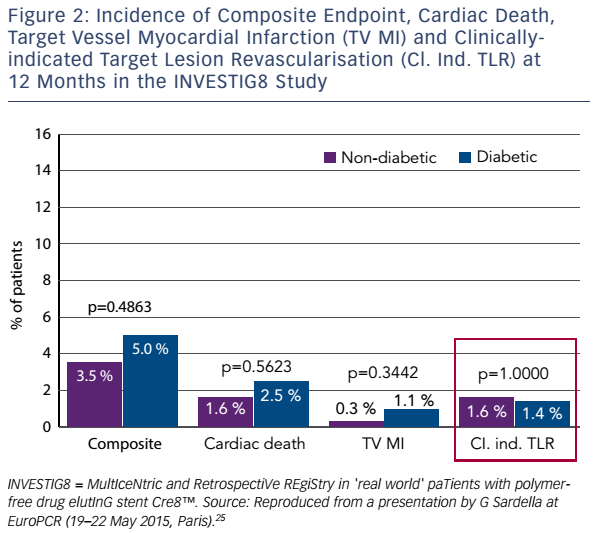 Figure 2: Incidence of Composite Endpoint, Cardiac Death, Target Vessel Myocardial Infarction (TV MI) and Clinically-indicated Target Lesion Revascularisation (Cl. Ind. TLR) at 12 Months in the INVESTIG8 Study