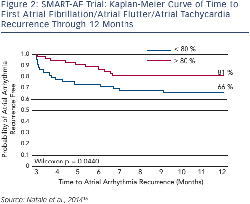 SMART-AF Trial: Kaplan-Meier Curve of Time to First Atrial Fibrillation/Atrial Flutter/Atrial Tachycardia Recurrence Through 12 Months