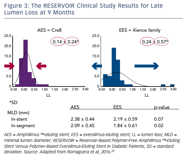 Figure 3: The RESERVOIR Clinical Study Results for Late Lumen Loss at 9 Months