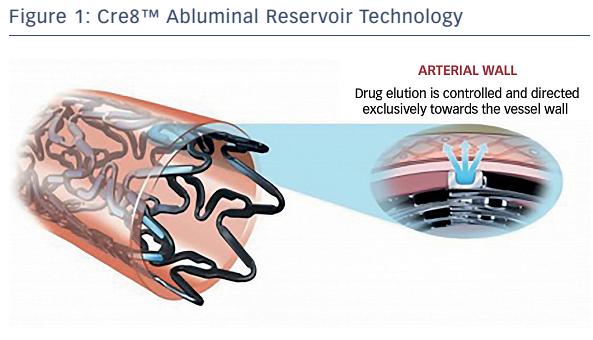 Figure 1: Cre8™ Abluminal Reservoir Technology