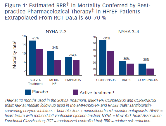 Figure 1: Estimated RRR† in Mortality Conferred by Bestpractice Pharmacological Therapy‡ in HFrEF Patients Extrapolated From RCT Data is 60–70 %