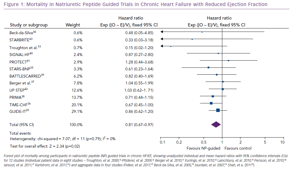 Mortality in Natriuretic Peptide Guided Trials in Chronic Heart Failure with Reduced Ejection Fraction
