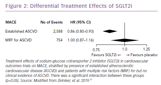 Differential Treatment Effects of SGLT2i