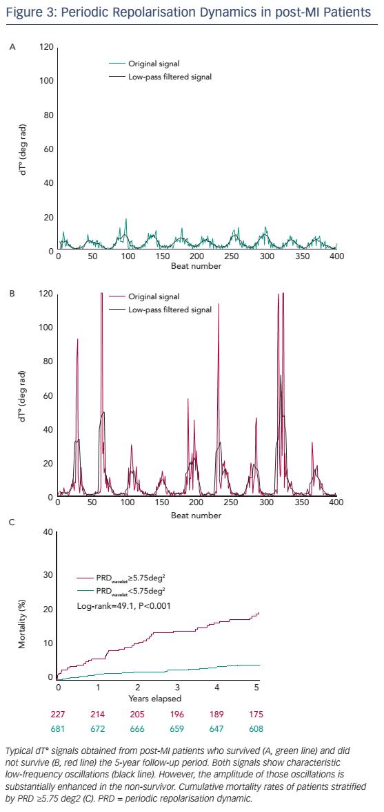 Figure 3: Periodic Repolarisation Dynamics in post-MI Patients