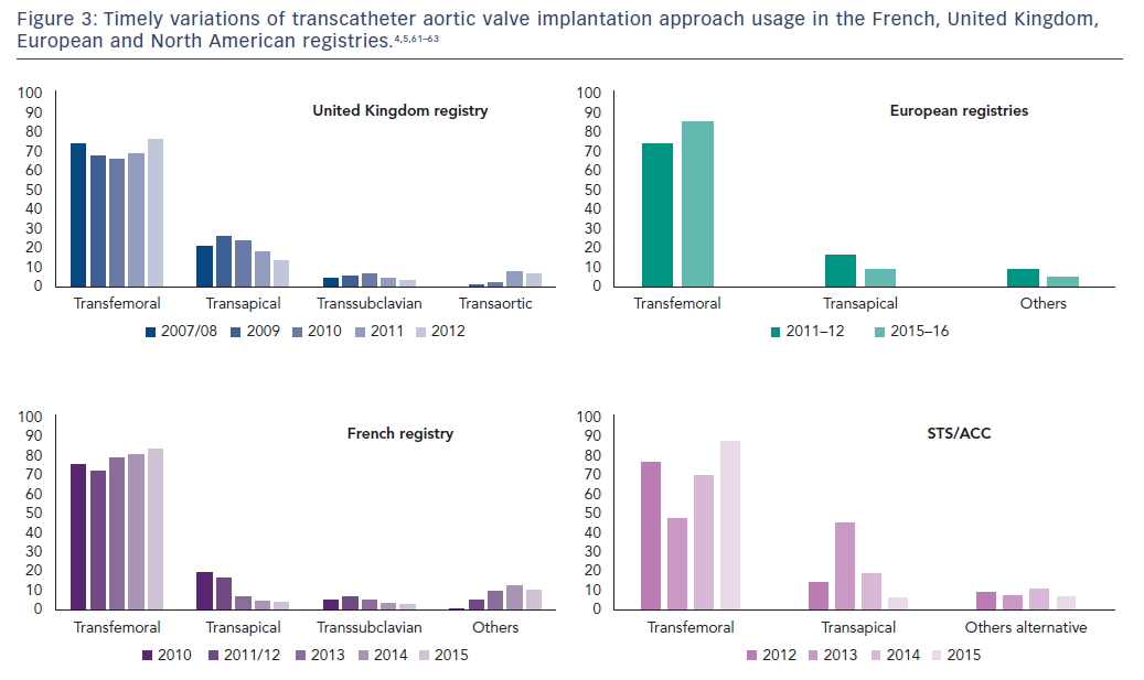 Figure 3: Timely variations of transcatheter aortic valve implantation approach usage in the French, United Kingdom, European and North American registries