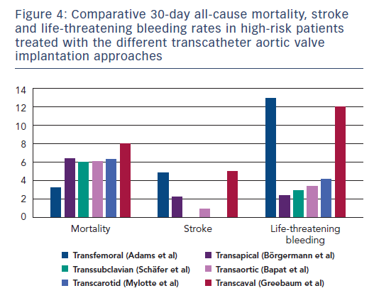 Figure 4: Comparative 30-day all-cause mortality, stroke and life-threatening bleeding rates in high-risk patients treated with the different transcatheter aortic valve implantation approaches