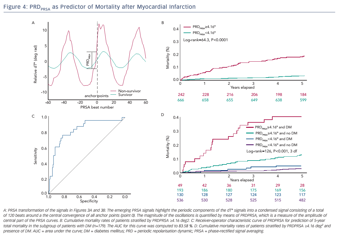 Figure 4: PRDPRSA as Predictor of Mortality after Myocardial Infarction