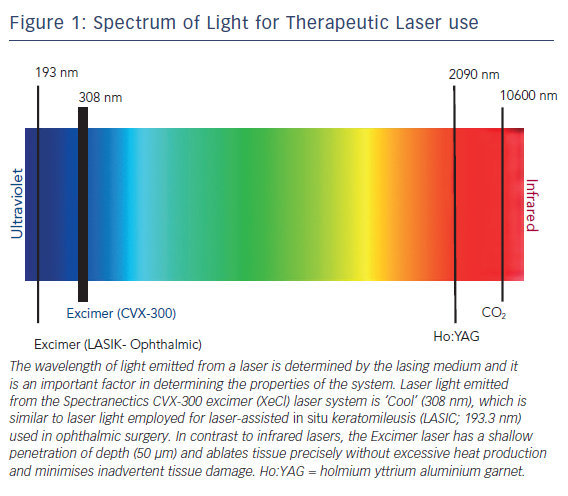 Figure 1: Spectrum of Light for Therapeutic Laser use