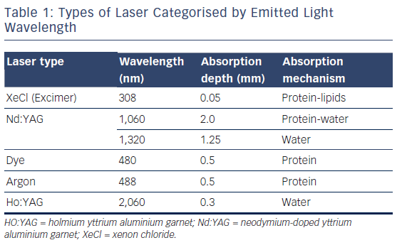 Table 1: Types of Laser Categorised by Emitted Light Wavelength
