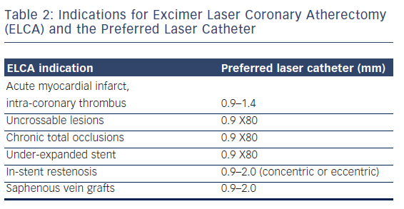 Table 2: Indications for Excimer Laser Coronary Atherectomy (ELCA) and the Preferred Laser Catheter