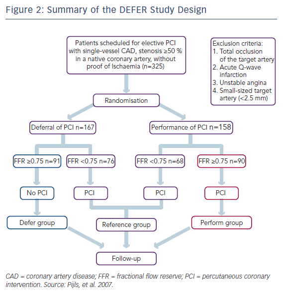 Figure 2: Summary of the DEFER Study Design
