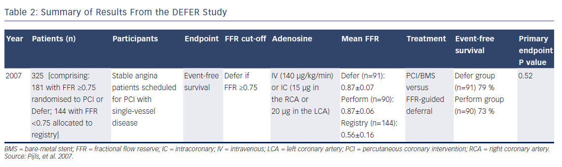 Table 2: Summary of Results From the DEFER Study