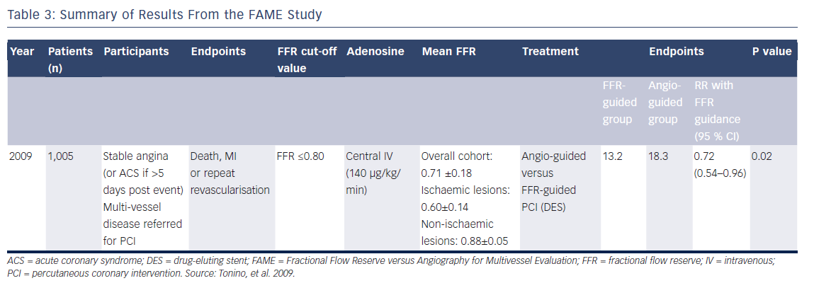 Table 3: Summary of Results From the FAME Study