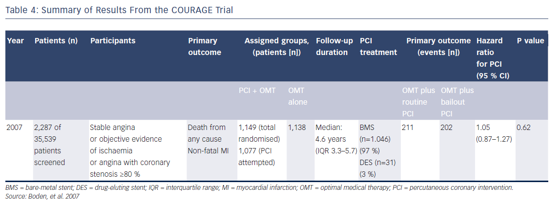 Table 4: Summary of Results From the COURAGE Trial