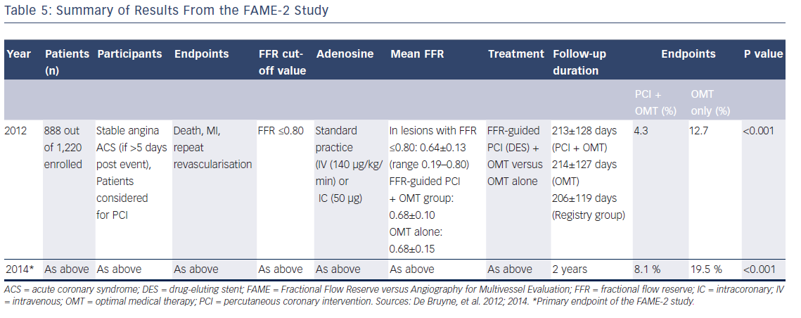 Table 5: Summary of Results From the FAME-2 Study