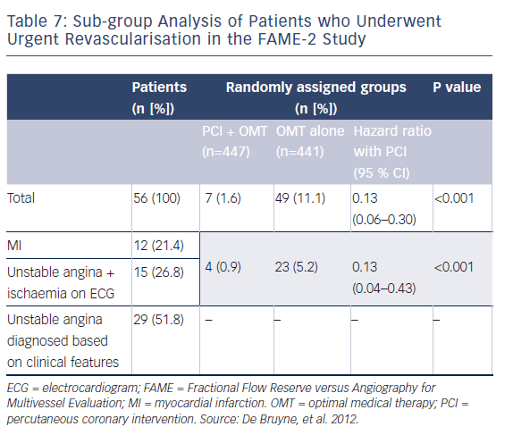 Table 7: Sub-group Analysis of Patients who Underwent Urgent Revascularisation in the FAME-2 Study