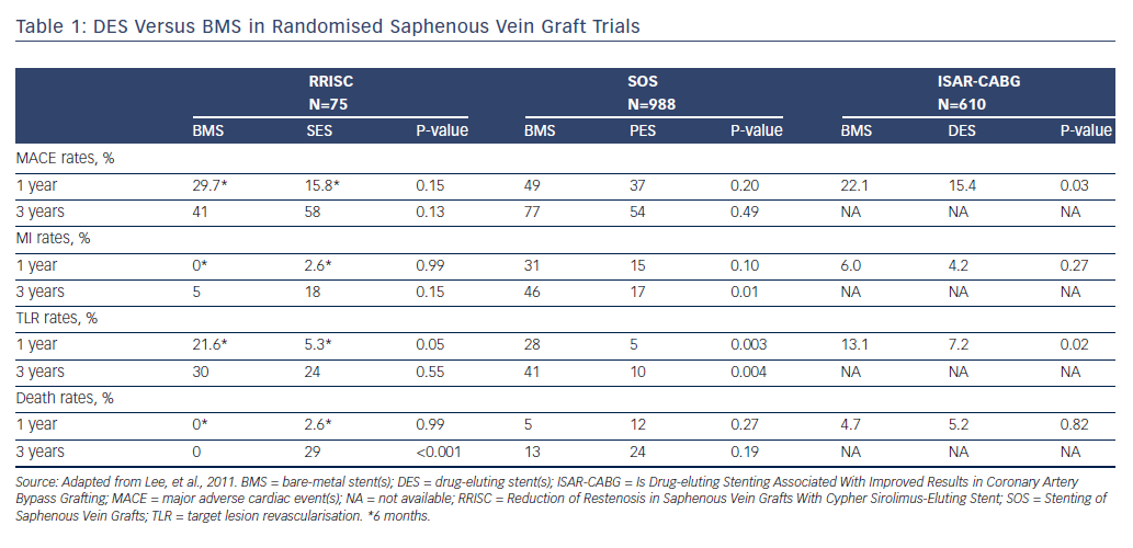 Table 1: DES Versus BMS in Randomised Saphenous Vein Graft Trials