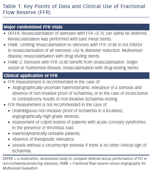 Table 1: Key Points of Data and Clinical Use of Fractional<br /> Flow Reserve (FFR)