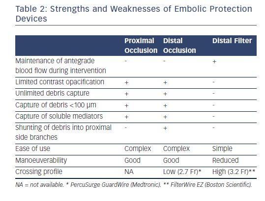 Table 2: Strengths and Weaknesses of Embolic Protection<br /> Devices