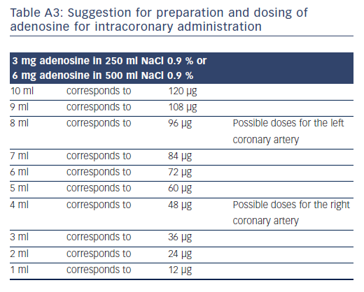 Table A3: Suggestion for preparation and dosing of<br />