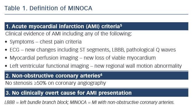Definition of MINOCA