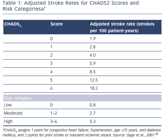 Table 1: Adjusted Stroke Rates for CHADS2 Scores and Risk Categoriesa