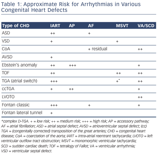 Table 1: Approximate Risk For Arrhythmias In Various Congenital Heart Defects
