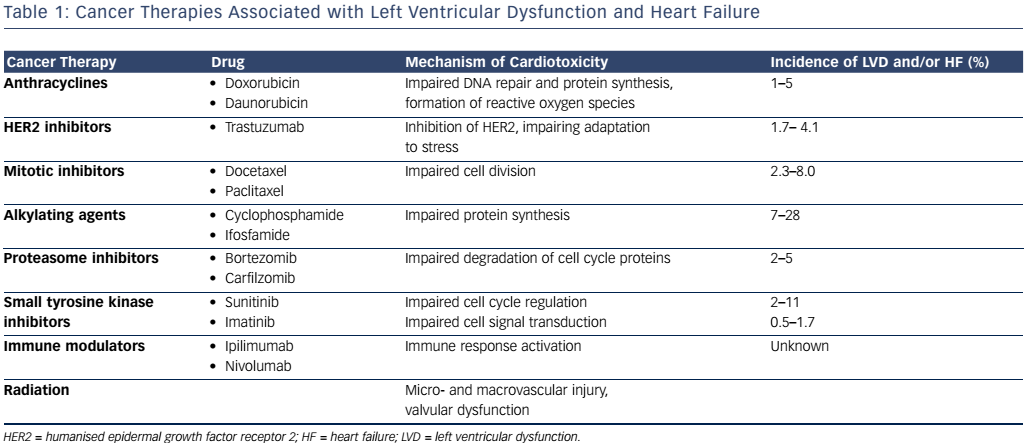 Table 1: Cancer Therapies Associated with Left Ventricular Dysfunction and Heart Failure
