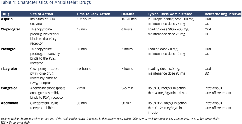 Table 1: Pharmacological Properties of the Antiplatelet Drugs Discussed in this Review