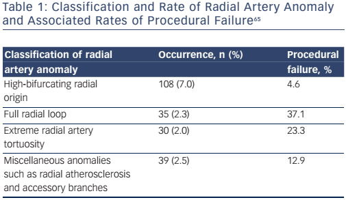 Table 1: Classification and Rate of Radial Artery Anomaly and Associated Rates of Procedural Failure65