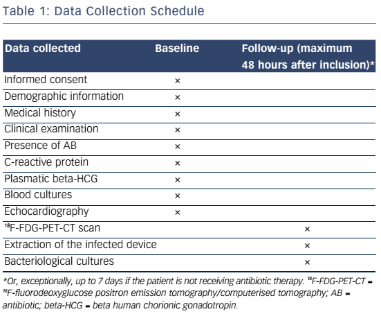 Table 1: Data Collection Schedule