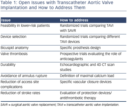 Table 1: Open Issues with Transcatheter Aortic Valve Implantation and How to Address Them