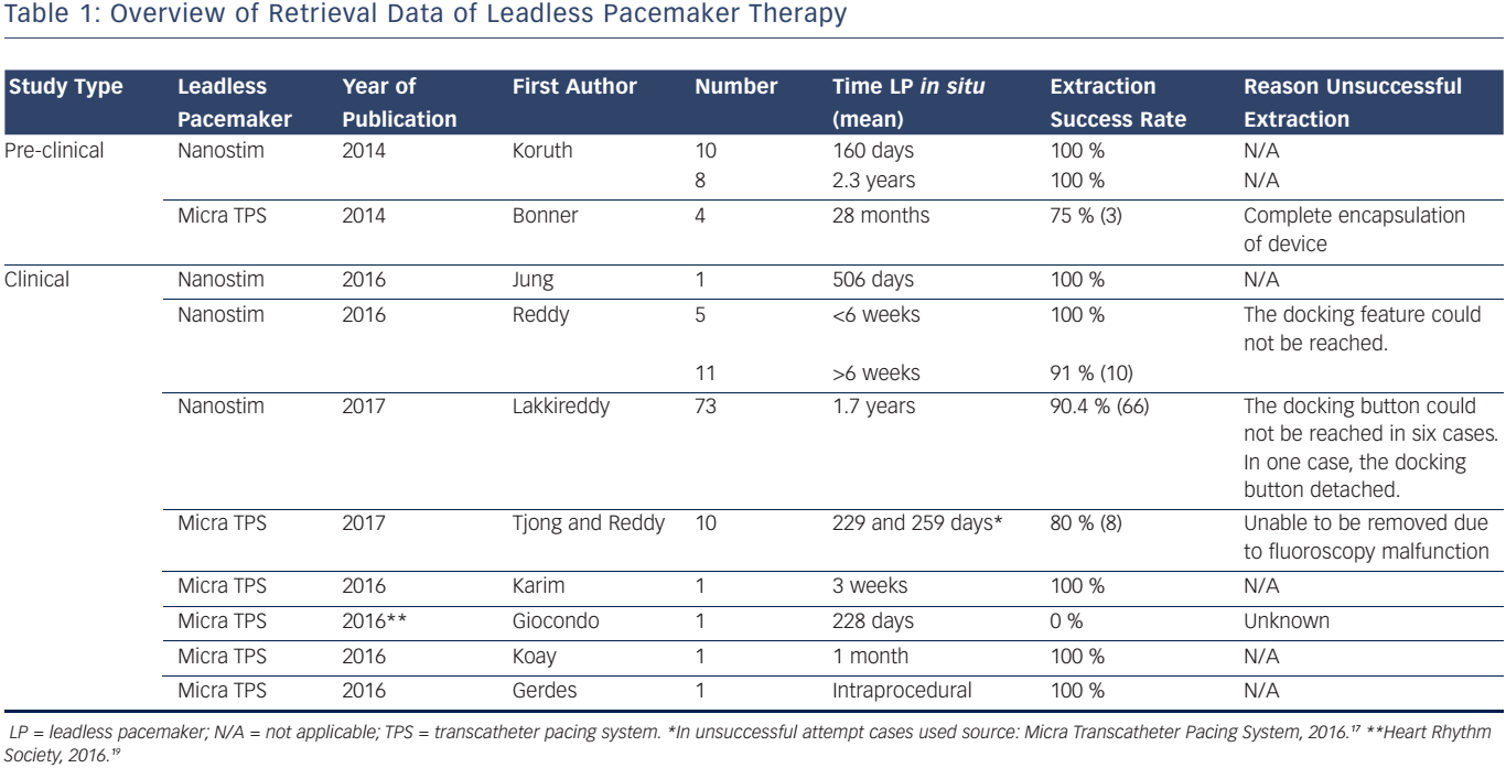 Overview of Retrieval Data of Leadless Pacemaker Therapy